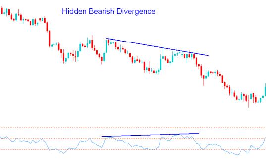 Hidden Bearish Divergence - Trading Hidden Bearish Forex Divergence Trading Setup