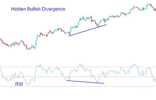 RSI Hidden Bullish Divergence - Hidden Divergence Forex Trading Setup