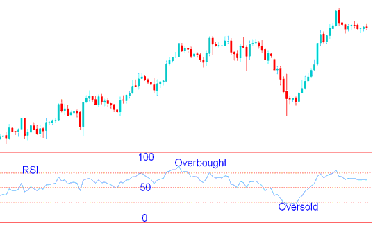 RSI Indicator Overbought and Oversold Levels