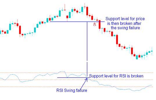 RSI Swing Failure in an upward trend