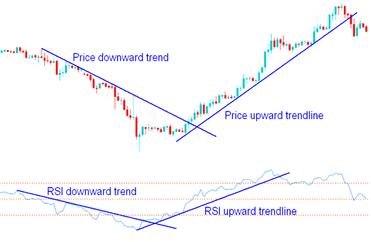 RSI Indicator Chart Patterns and Trend Lines