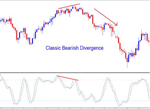 Stochastic Oscillator Forex Indicator Classic Forex Bearish Divergence - Divergence in Stochastic Oscillator