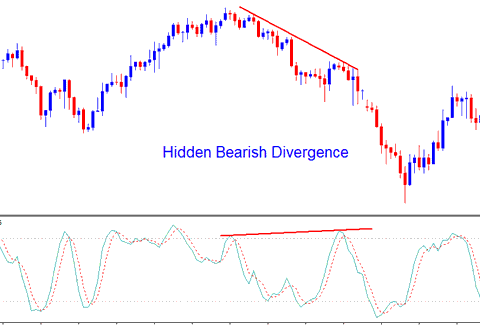 Hidden Bearish Divergence