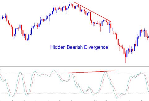 Stochastic Oscillator Forex Indicator Hidden Forex Bearish Divergence - Divergence in Stochastic Indicator