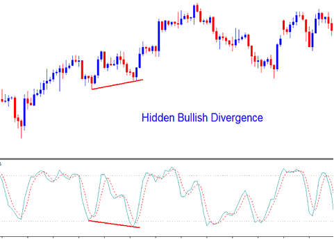 Hidden Bullish Divergence