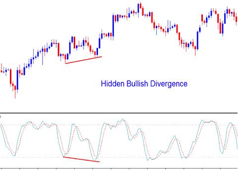 Stochastic Oscillator Forex Indicator Hidden Forex Bullish Divergence - Divergence in Stochastic Indicator