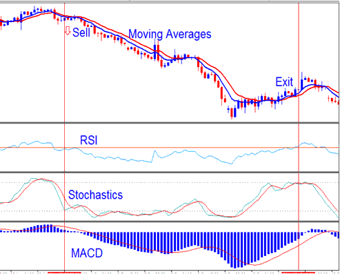 Stochastic oscillator RSI and MACD Method Trading System