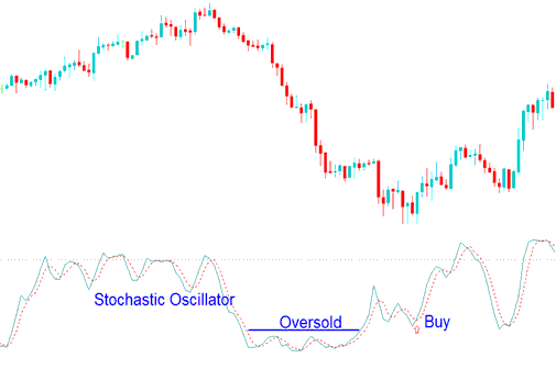 Buy Forex Trading Signal Using Stochastic Oscillator Oversold Levels