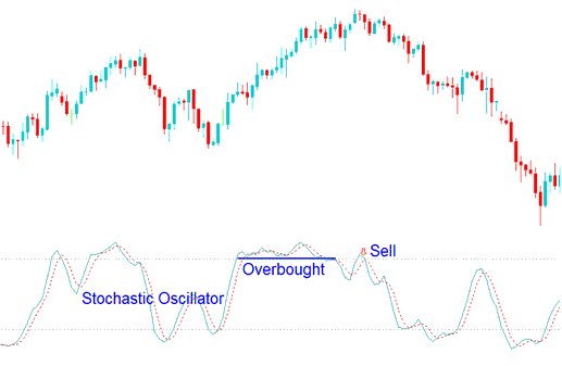 Sell Forex Trading Signal Using Stochastic Oscillator Overbought Levels