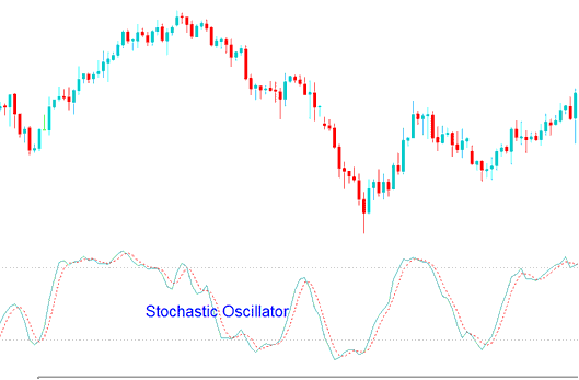Stochastic oscillator forex indicator