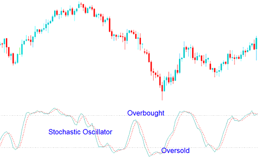 Overbought and Oversold Levels on Stochastic Oscillator Forex Trading Indicator
