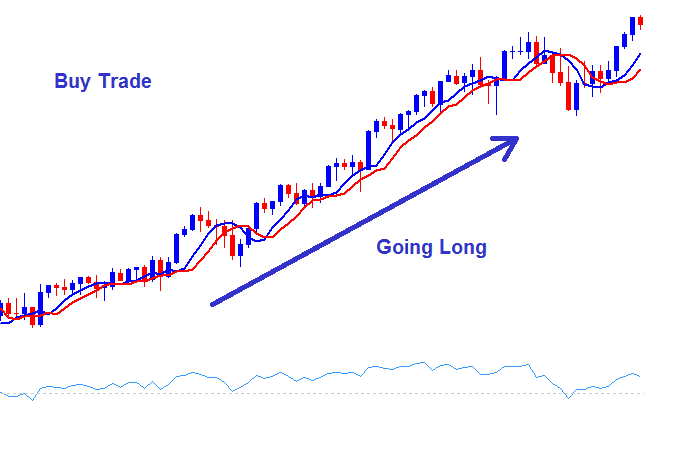 How to Setup a Buy Stock Indices Trade - Going Long