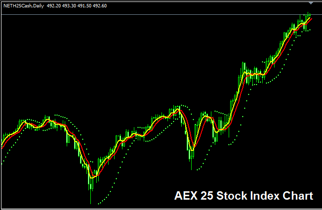 AEX 25 Stock Index - Strategy for Trading AEX 25 Index