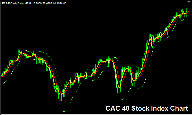 CAC 40 Sock Index - Strategy for Trading CAC 40 Index
