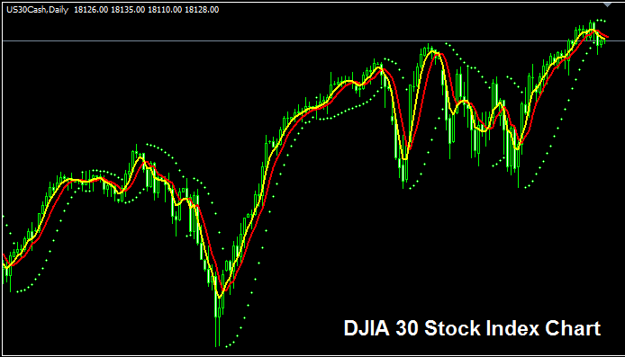 Dow Jones Industrial Average or the Dow 30 - DJIA 30 Stock Index