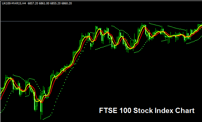 FTSE 100 Stock Index - Strategy for Trading FTSE 100 Index
