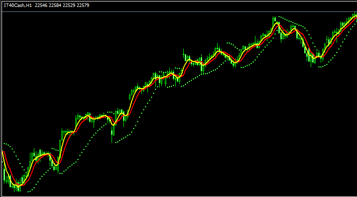 FTSE MIB 40 Stock Index - Strategy for Trading FTSE MIB 40 Index