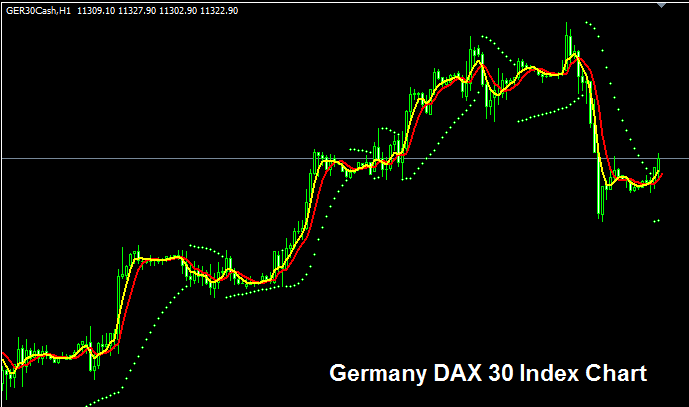 Germany DAX 30 Stock Index - Strategy for Trading Germany DAX 30 Index