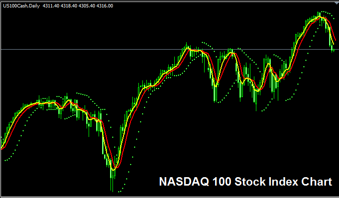 NASDAQ 100 Stock Index - Strategy for Trading NASDAQ 100 Index