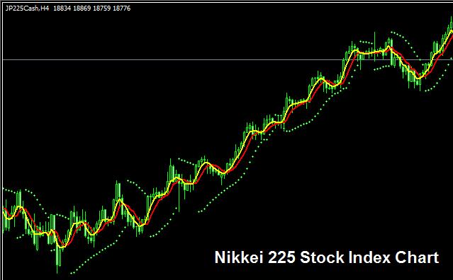 Nikkei 225 Stock Index - Strategy for Trading NIKKEI 225 Index