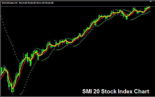 SMI 20 Stock Index - Strategy for Trading SMI 20 Index