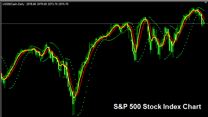 S & P 500 Index – Standard and Poor's 500 Stock Index