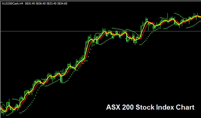 S&P ASX 200 Stock Index - Strategy for Trading ASX 200 Index