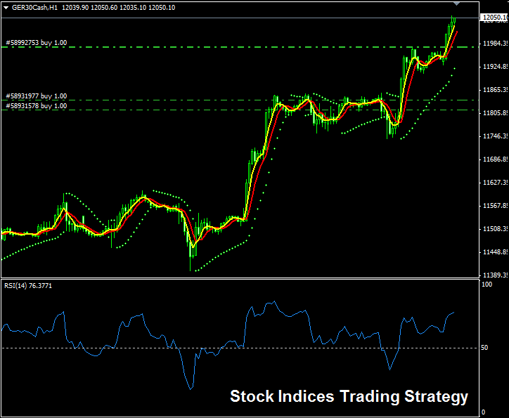 Stock Indices Trading Strategy - When To Close Open Trades