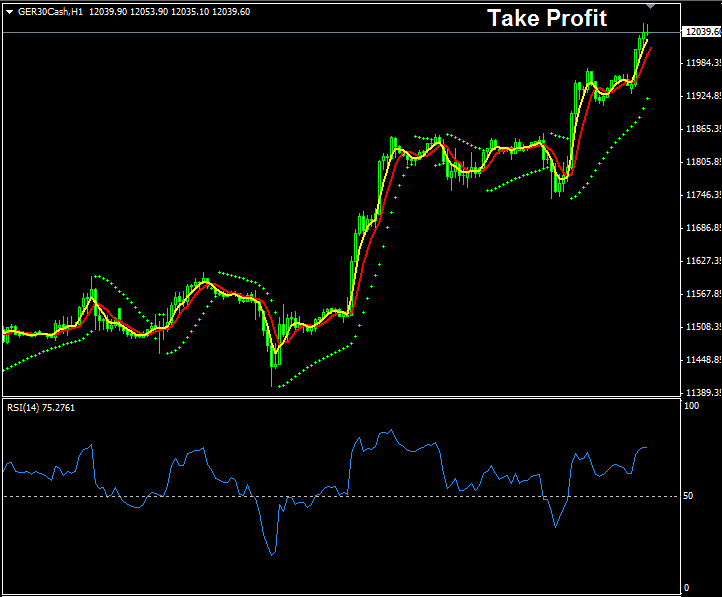 Example Showing The Levels Where Indices Traders Should Take Profit