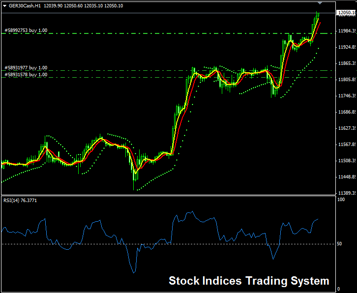 Stock Indices Trading Signal Generated by a Trading System
