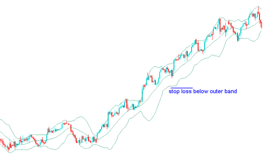 Bollinger Bands Stop Loss Setting Forex Indicator