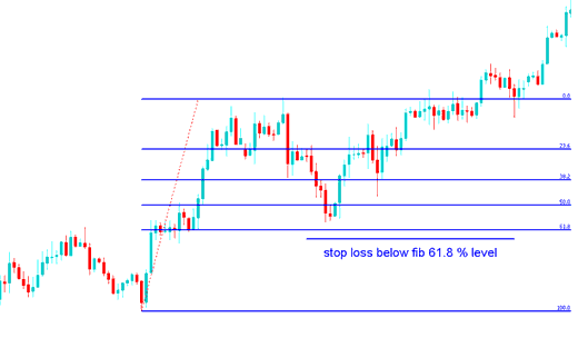 Fibonacci Indicator Stop Loss Setting at 61.8 % Retracement Level