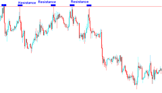 Sell Trade - Stop Loss Set a Few Pips Above The Resistance