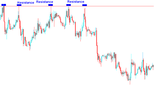 Resistance levels on a forex trading chart