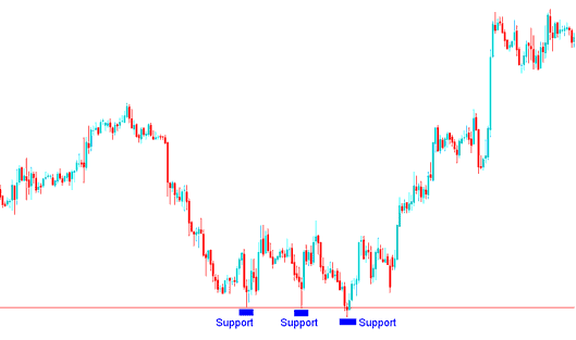 Support level on a forex trading chart