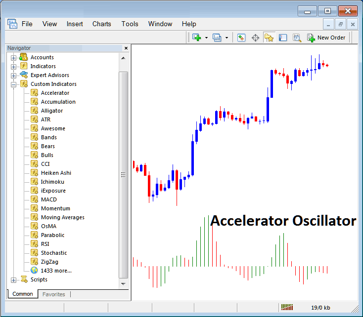 Accelerator Oscillator Placed on Forex Chart in Metatrader 4 Trading Platform