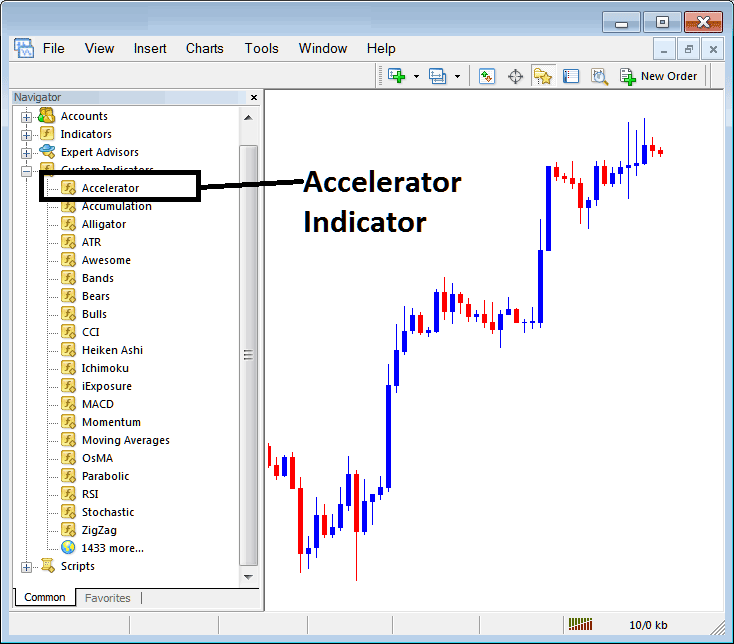 How To Add Accelerator Oscillator Indicator on Forex Trading Chart