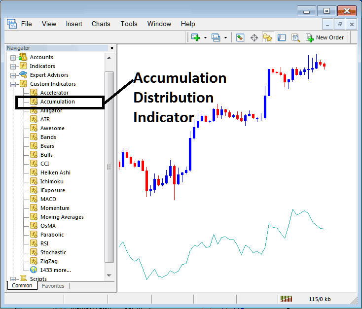 Accumulation distribution forex