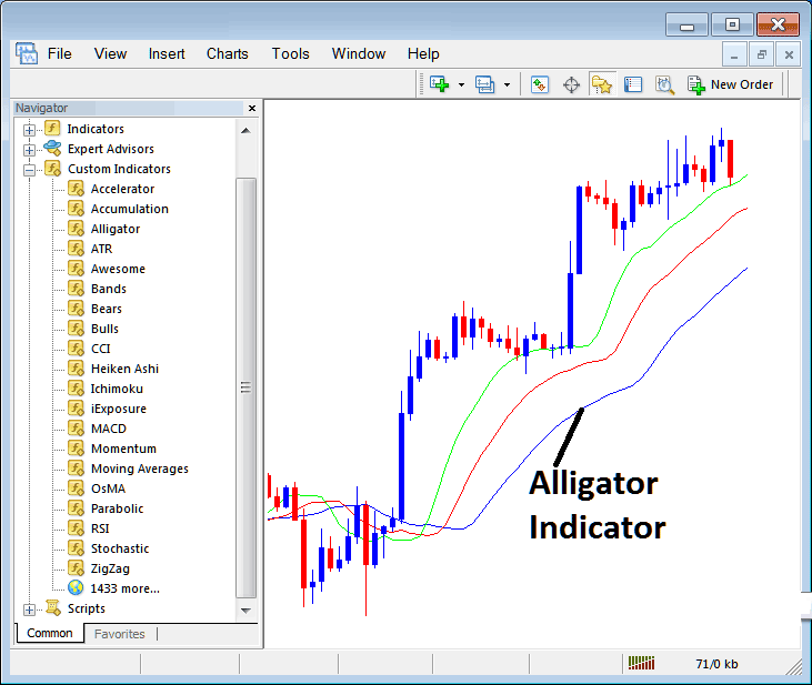 How to Trade With Alligator Indicator on Metatrader 4 Platform