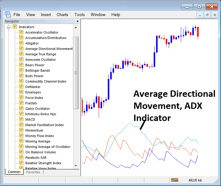 How to Trade With ADX Indicator on Metatrader 4 Platform