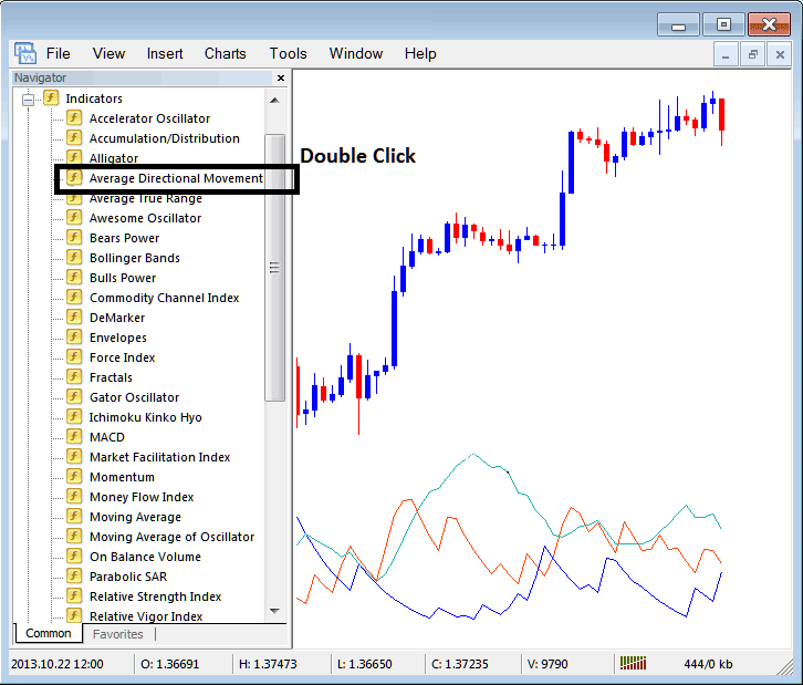 How To Place  ADX Techncial Indicator on Metatrader 4 Forex Charts