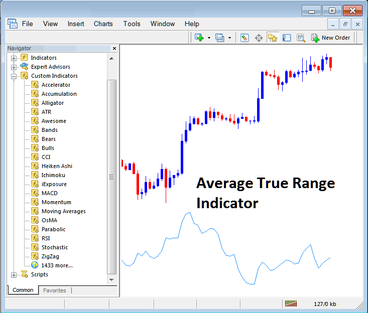 How to Trade With Average True Range Indicator on Metatrader 4 Platform