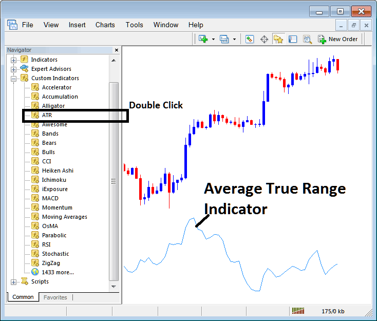 Placing Average True Range Indicator on Forex Chart on Metatrader 4