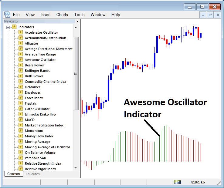 How to Trade With Awesome Oscillator Indicator on Metatrader 4 Platform