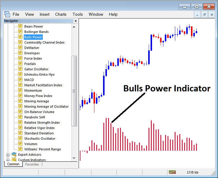 How to Trade With Bulls Power Indicator on Metatrader 4 Platform