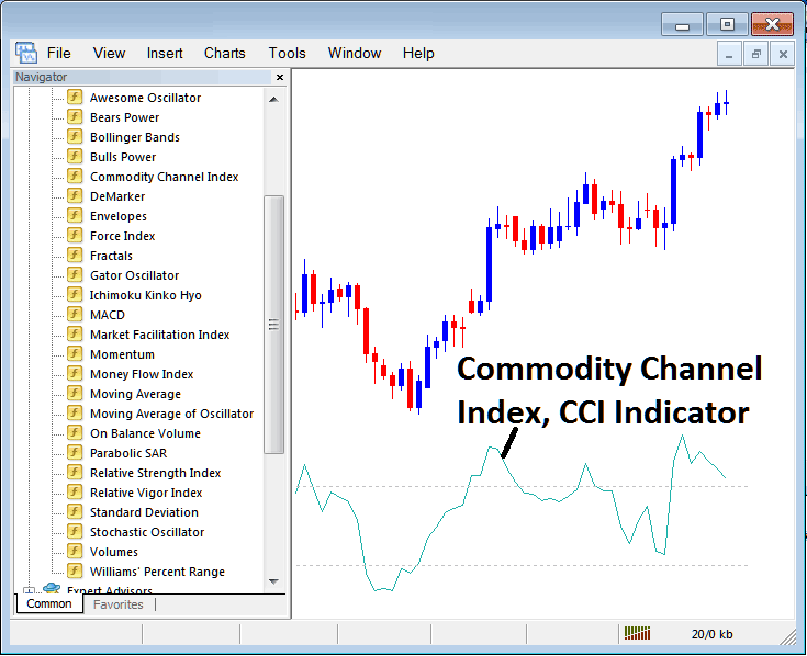 Commodity Channel Index CCI Indicator on Metatrader 4 Forex Trading Platform