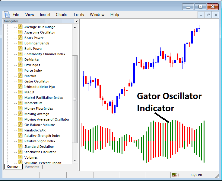 How to Trade With Gator Oscillator Indicator on Metatrader 4 Platform