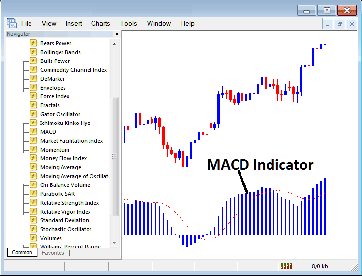 How to Trade With MACD Indicator on Metatrader 4 Platform