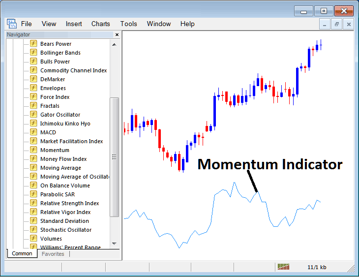 How to Trade With Momentum Indicator on Metatrader 4 Platform
