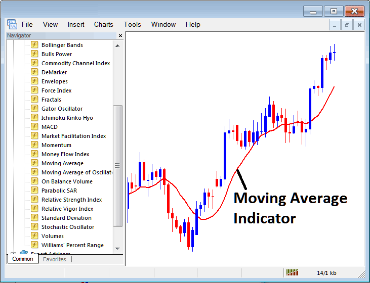 How to Trade With Moving Envelopes Indicator on Metatrader 4 Platform